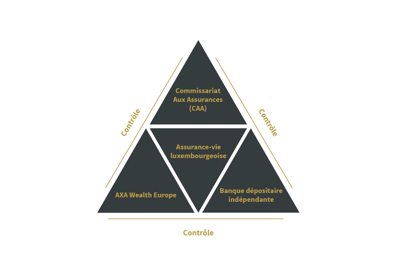 Triangle de sécurité - Site internet