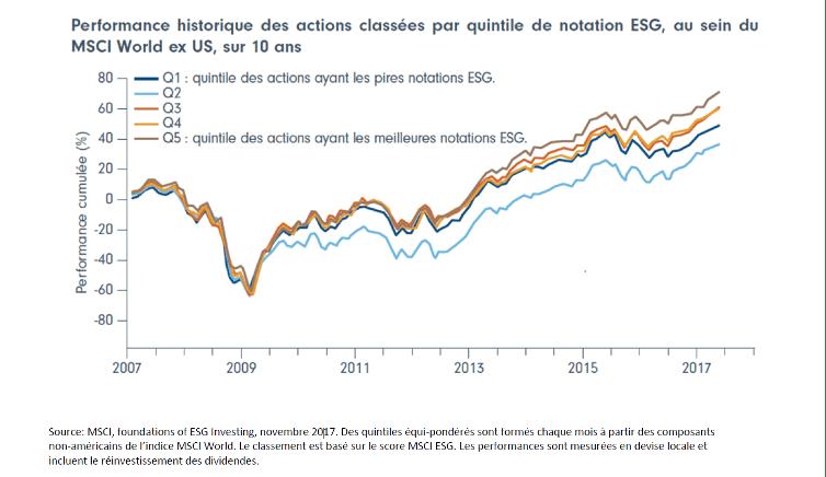 Performance historique des actions classées par quintile de notation ESG, au sein du MSCI World. MSCI, foundations of ESG Investing