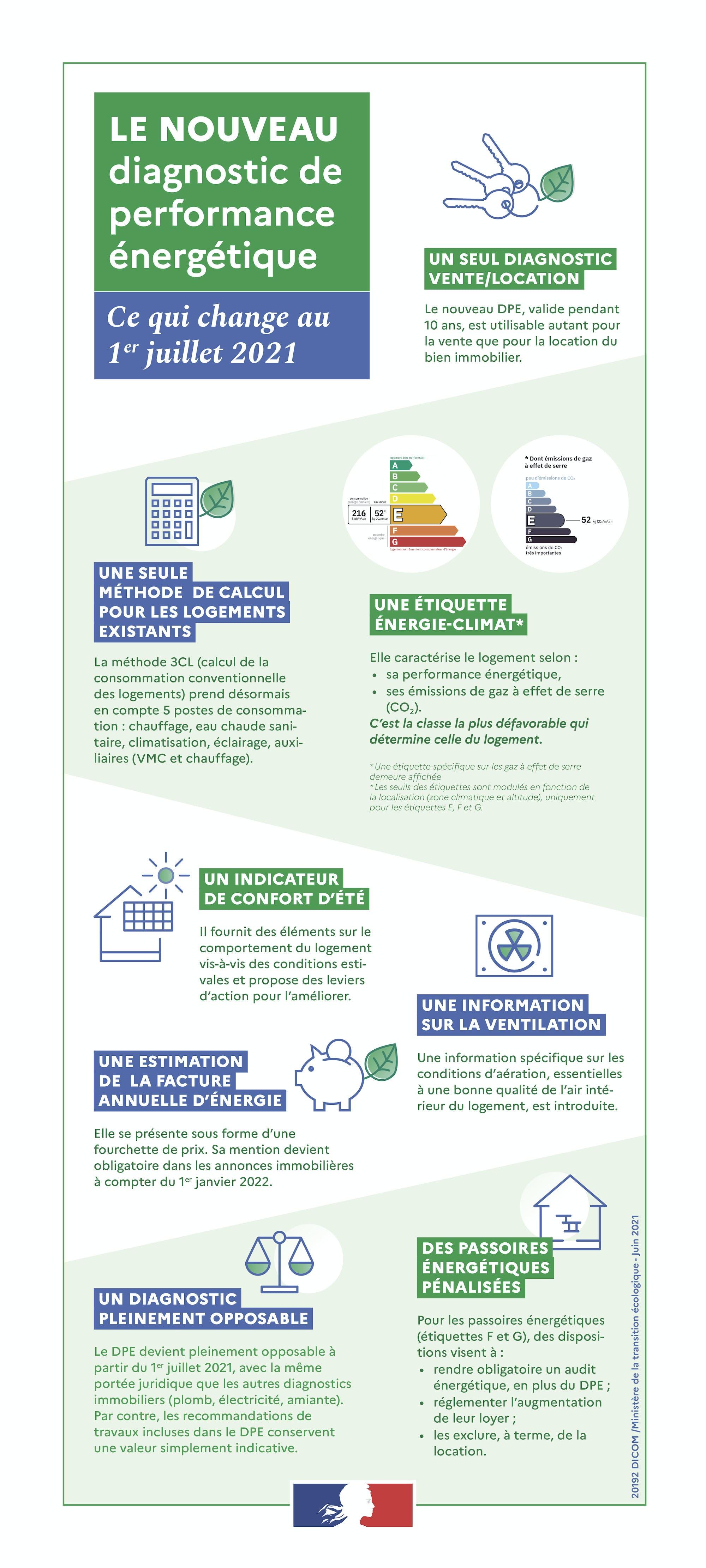 Infographie explicative nouveau diagnostic de performance énergetique