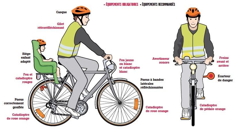 Les équipements obligatoires ou recommandés en vélo