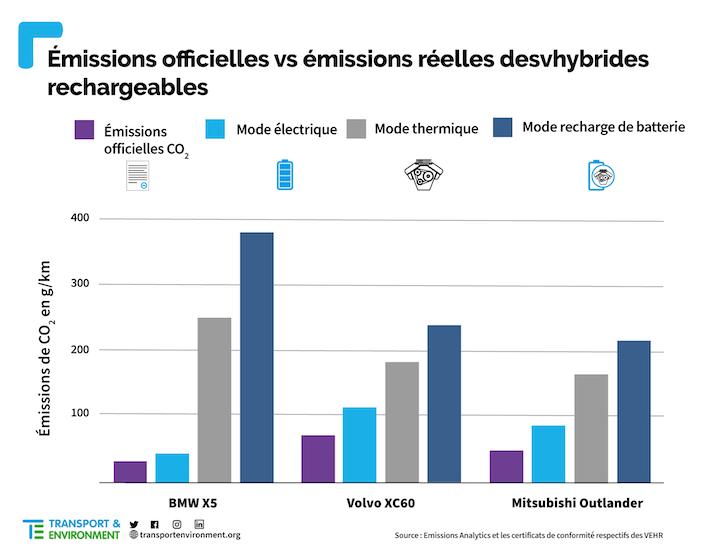 graphique émissions hybrides rechargeables