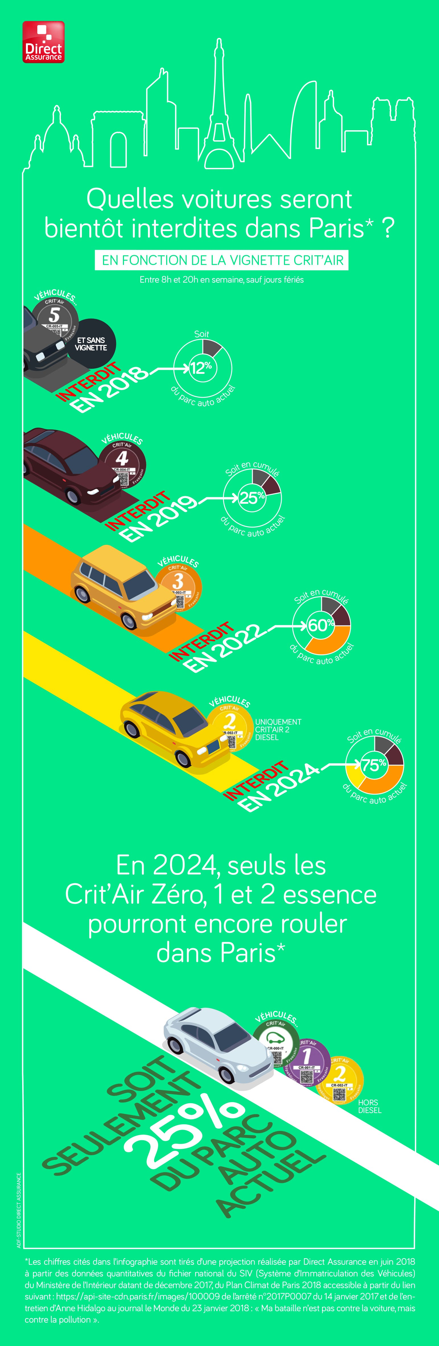 Quelles voitures seront bientôt interdites de circulation dans Paris ? en 2018, en 2019, en 2022, en 2024.