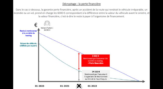 graphique sur le décryptage de la perte financière
