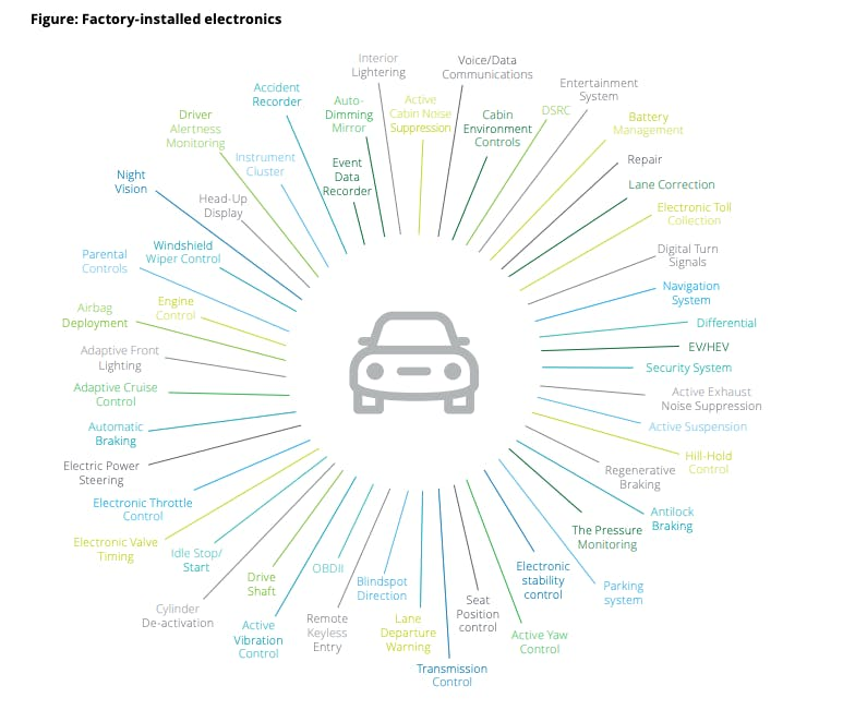 schéma équipements électroniques voiture