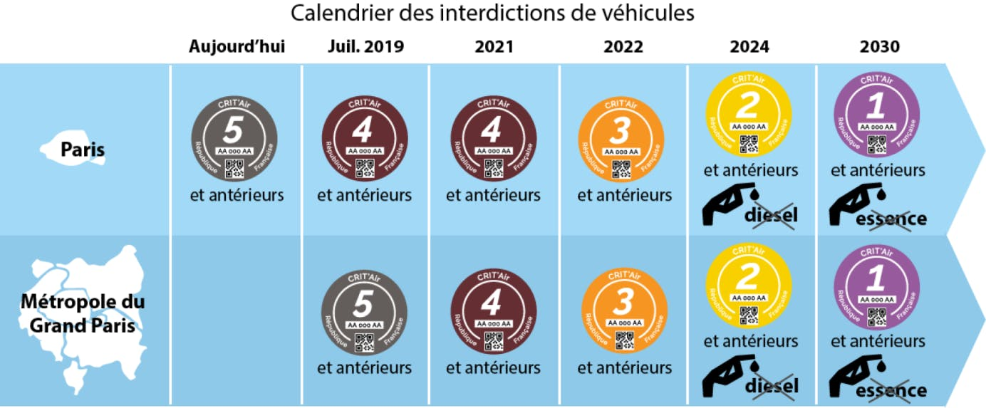 Calendriers des interdictions des véhicules dans les zones de Paris et de la métropole du Grand Paris