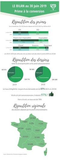 Les chiffres clés de la prime à la conversion au 30 juin 2019 établis par le CNPA