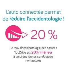 Assurance auto connectée Youdrive accidentologie moins 20%