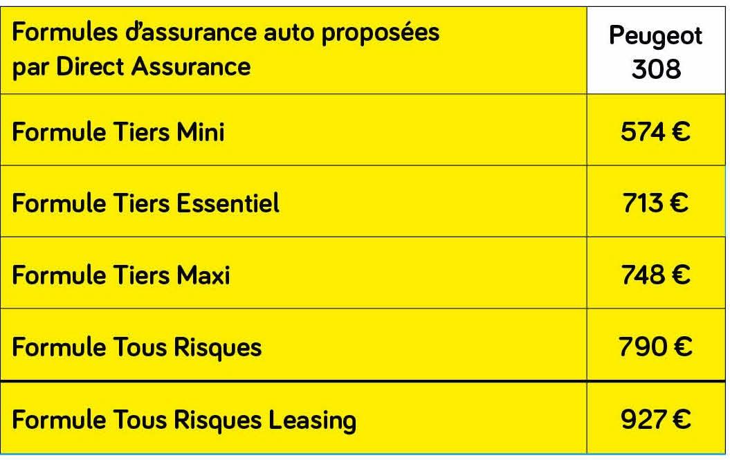 Prime assurance  moyenne peugeot 308