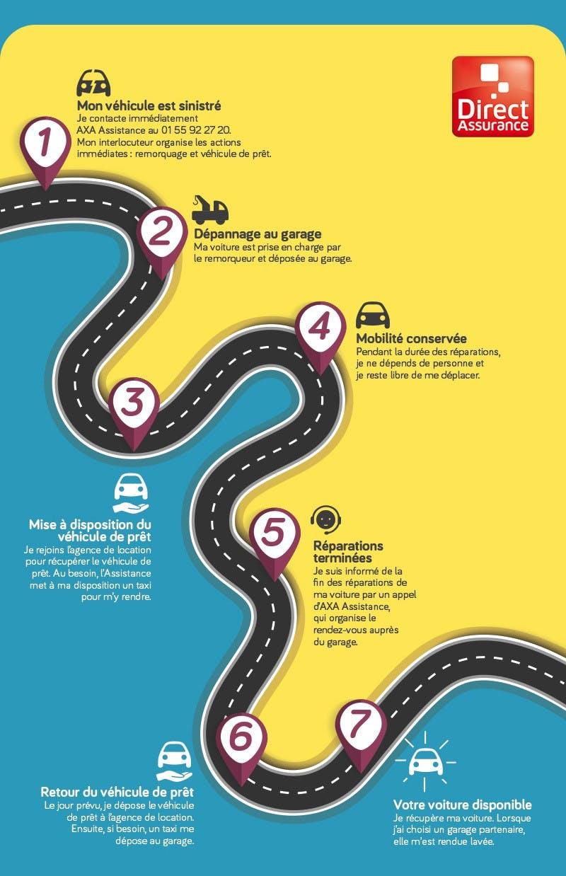 Infographie Extension véhicule de prêt - Direct Assurance