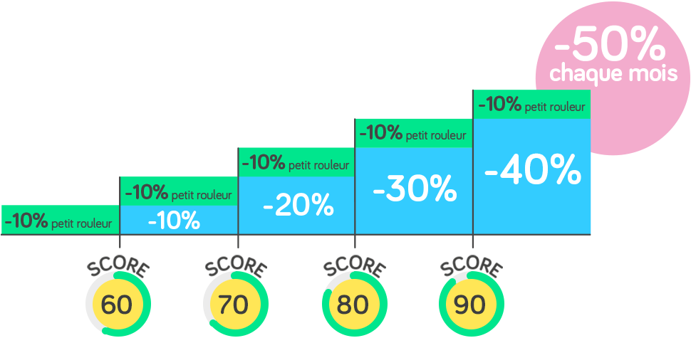 Economisez jusqu'à 50% chaque mois
