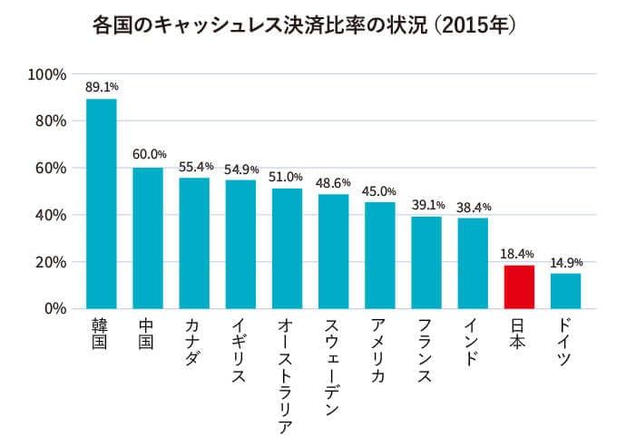 各国のキャッシュレス決済比率の状況(2015年)