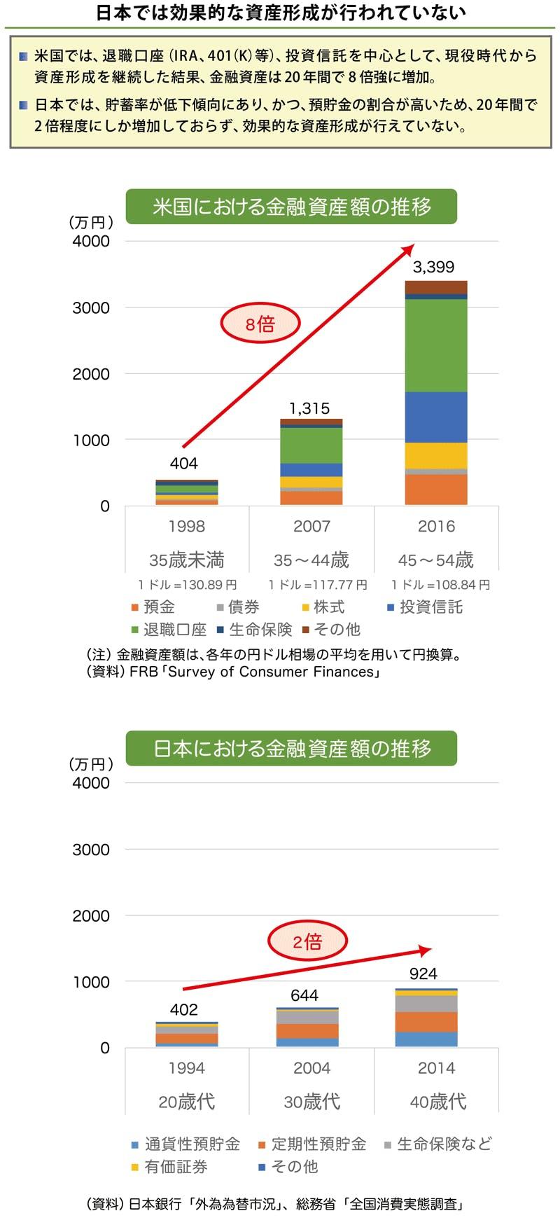 日本では効果的な資産形成が行われていない ・米国では、退職口座(IRA、401(K)等)、投資信託を中心として、現役時代から資産形成を継続した結果、金融資産は20年間で8倍強に増加。 ・日本では、貯蓄率が低下傾向にあり、かつ、預貯金の割合が高いため、20年間で2倍程度にしか増加しておらず、効果的な資産形成が行えていない。
