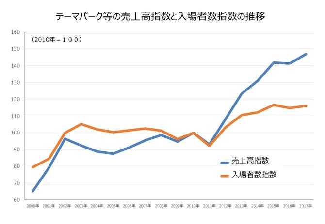テーマパーク等の売上高指数と入場者数指数の推移