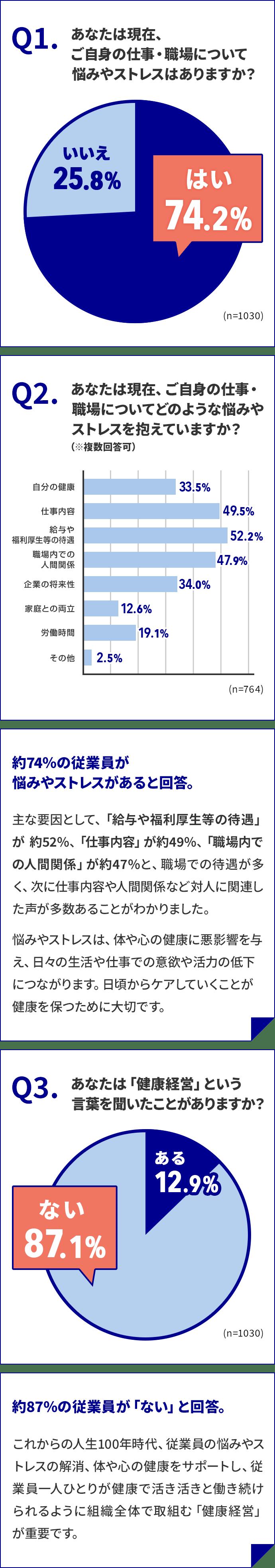 Q1.あなたは現在、ご自身の仕事・職場について悩みやストレスはありますか? はい 74.2% いいえ 25.8%。Q2.あなたは現在、ご自身の仕事・職場についてどのような悩みやストレスを抱えていますか?(※複数回答可)自分の健康 33.5% 仕事内容 49.5% 給与や福利厚生等の待遇 52.2% 職場内での人間関係 47.9% 企業の将来性 34.0% 家庭との両立 12.6% 労働時間 19.1% その他 2.5%。約74%の従業員が悩みやストレスがあると回答。主な要因として、「給与や福利厚生等の待遇」が 約52%、「仕事内容」が約49%、「職場内での人間関係」が約47%と、職場での待遇が多く、次に仕事内容や人間関係など対人に関連した声が多数あることがわかりました。悩みやストレスは、体や心の健康に悪影響を与え、日々の生活や仕事での意欲や活力の低下につながります。日頃からケアしていくことが健康を保つために大切です。 Q3.あなたは『健康経営』という言葉を聞いたことがありますか? ある12.9% ない87.1%。約87%の従業員が「ない」と回答。これからの人生100年時代、従業員の悩みやストレスの解消、体や心の健康をサポートし、従業員一人ひとりが健康で活き活きと働き続けられるように組織全体で取組む『健康経営』が重要です。