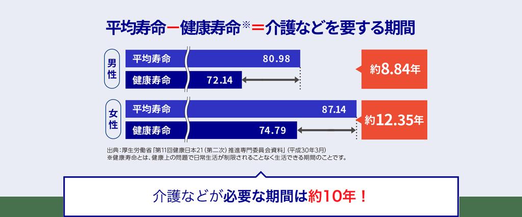 平均寿命ー健康寿命※=介護などを要する期間 男性約8.84年 女性約12.35年 出典:厚生労働省「第11回健康日本21(第二次)推進専門委員会資料」(平成30年3月) ※健康寿命とは、健康上の問題で日常生活が制限されることなく生活できる期間のことです。 介護など必要な期間は約10年!