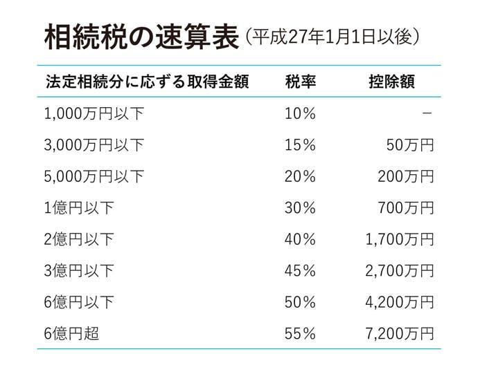 相続税の速算表(平成27年1月1日以後)
