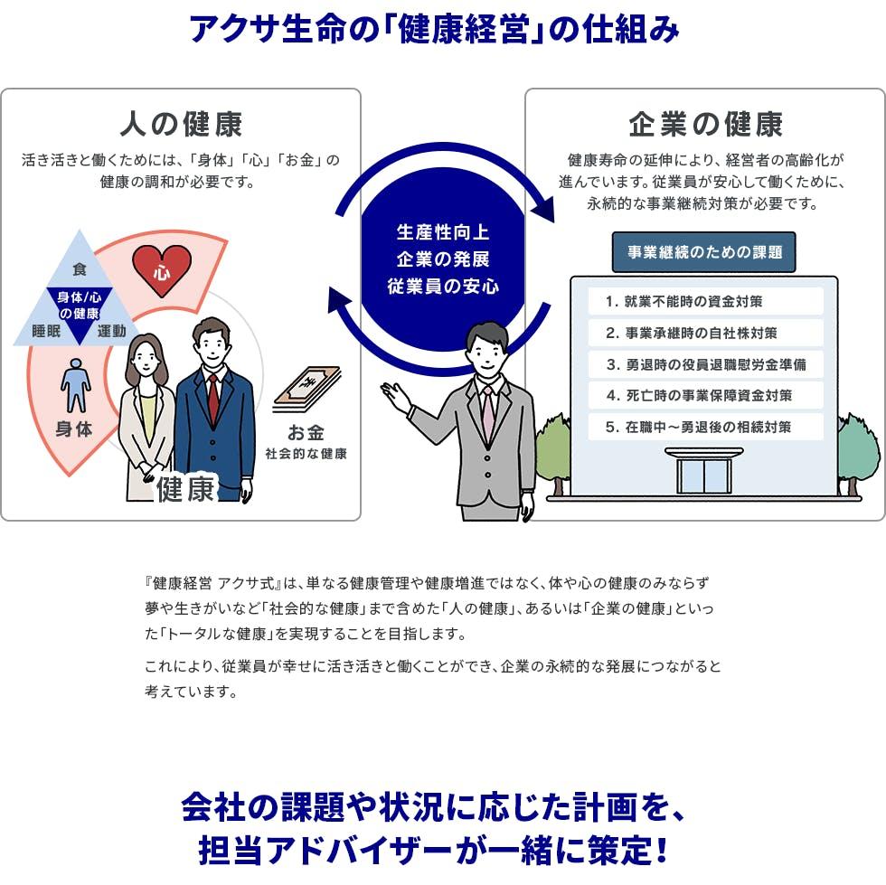 アクサ生命の「健康経営」の仕組み。人の健康活き活きと働くためには、「身体」「心」「お金」の健康の調和が必要です。健康 身体/心の健康 食 睡眠 運動 お金 社会的な健康。生産性向上 企業の発展 従業員の安心。企業の健康 健康寿命の延伸により、経営者の高齢化が進んでいます。従業員が安心して働くために、永続的な事業継続対策が必要です。事業継続のための課題 1. 就業不能時の資金対策 2. 事業承継時の自社株対策 3. 勇退時の役員退職慰労金準備 4. 死亡時の事業保障資金対策 5. 在職中〜勇退後の相続対策。『健康経営 アクサ式』は、単なる健康管理や健康増進ではなく、体や心の健康のみならず夢や生きがいなど「社会的な健康」まで含めた「人の健康」、あるいは「企業の健康」といった「トータルな健康」を実現することを目指します。これにより、従業員が幸せに活き活きと働くことができ、企業の永続的な発展につながると考えています。会社の課題や状況に応じた計画を、担当アドバイザーが一緒に策定!
