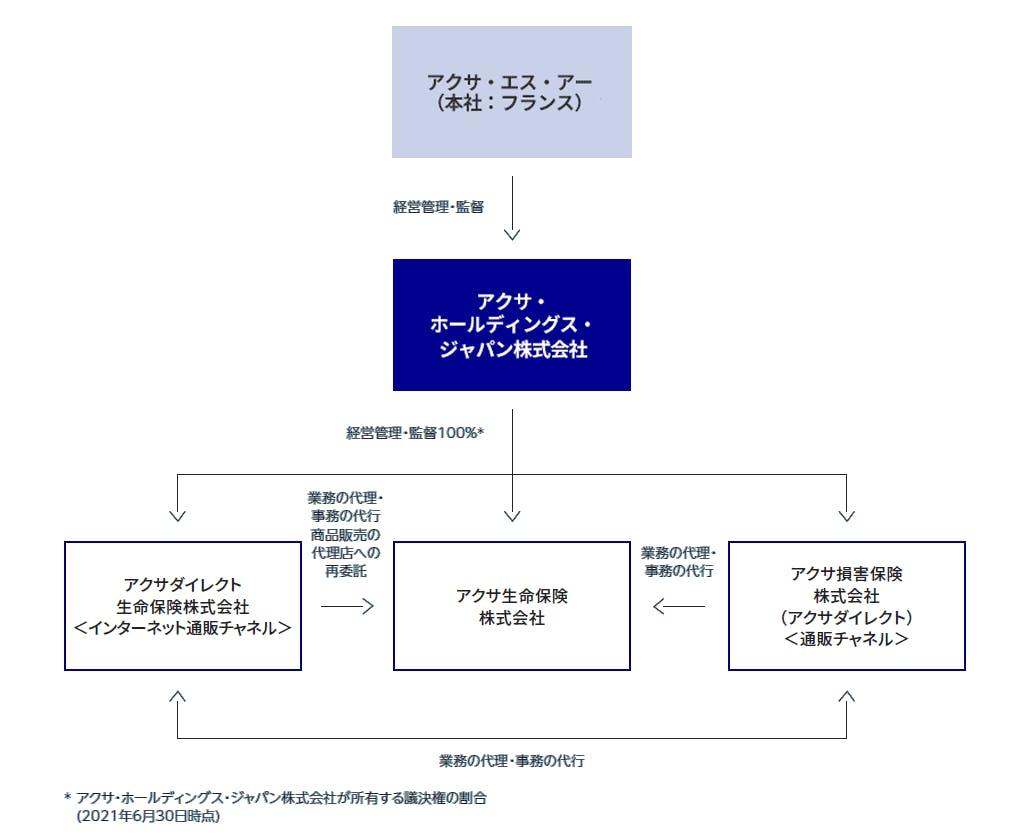 日本におけるアクサグループ
