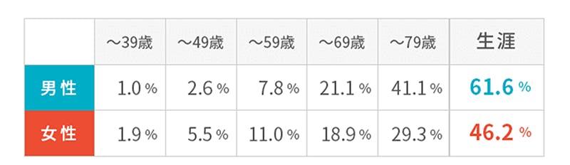 年齢階級別罹患リスク 男性 ~39歳1.0% ~49歳2.6% ~59歳7.8% ~69歳21.1% ~79歳41.1% 生涯61.6%  女性 ~39歳1.9% ~49歳5.5% ~59歳11.0% ~69歳18.9% ~79歳29.3% 生涯46.2%