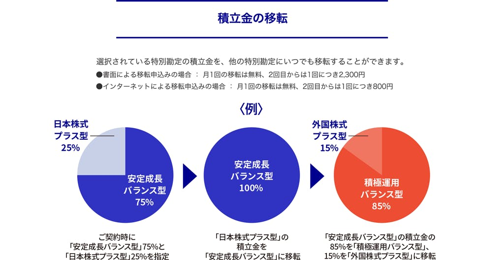 積立金の移転 選択されている特別勘定の積立金を、他の特別勘定にいつでも移転することができます。 ・書面による移転申込みの場合:月1回の移転は無料、2回目からは1回につき2,300円 ・インターネットによる移転申込みの場合:月1回の移転は無料、2回目からは1回につき800円 <例> 安定成長バランス型75%、日本株式プラス型25% ご契約時に「安定成長バランス型」75%と「日本株式プラス型」25%を指定 安定成長バランス型100% 「日本株式プラス型」の積立金を「安定成長バランス型」に移転 積極運用バランス型85%。外国株式プラス型15% 「安定成長バランス型」の積立金の85%を「積極運用バランス型」、15%を「外国株式プラス型」に移転