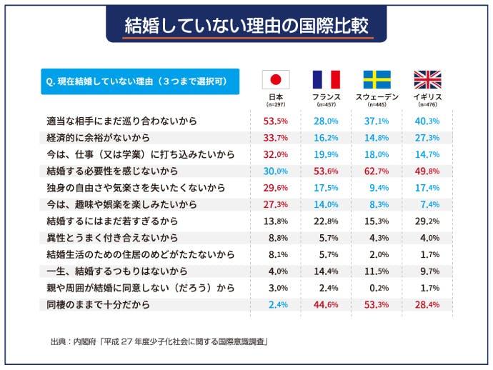結婚していない理由の国際比較