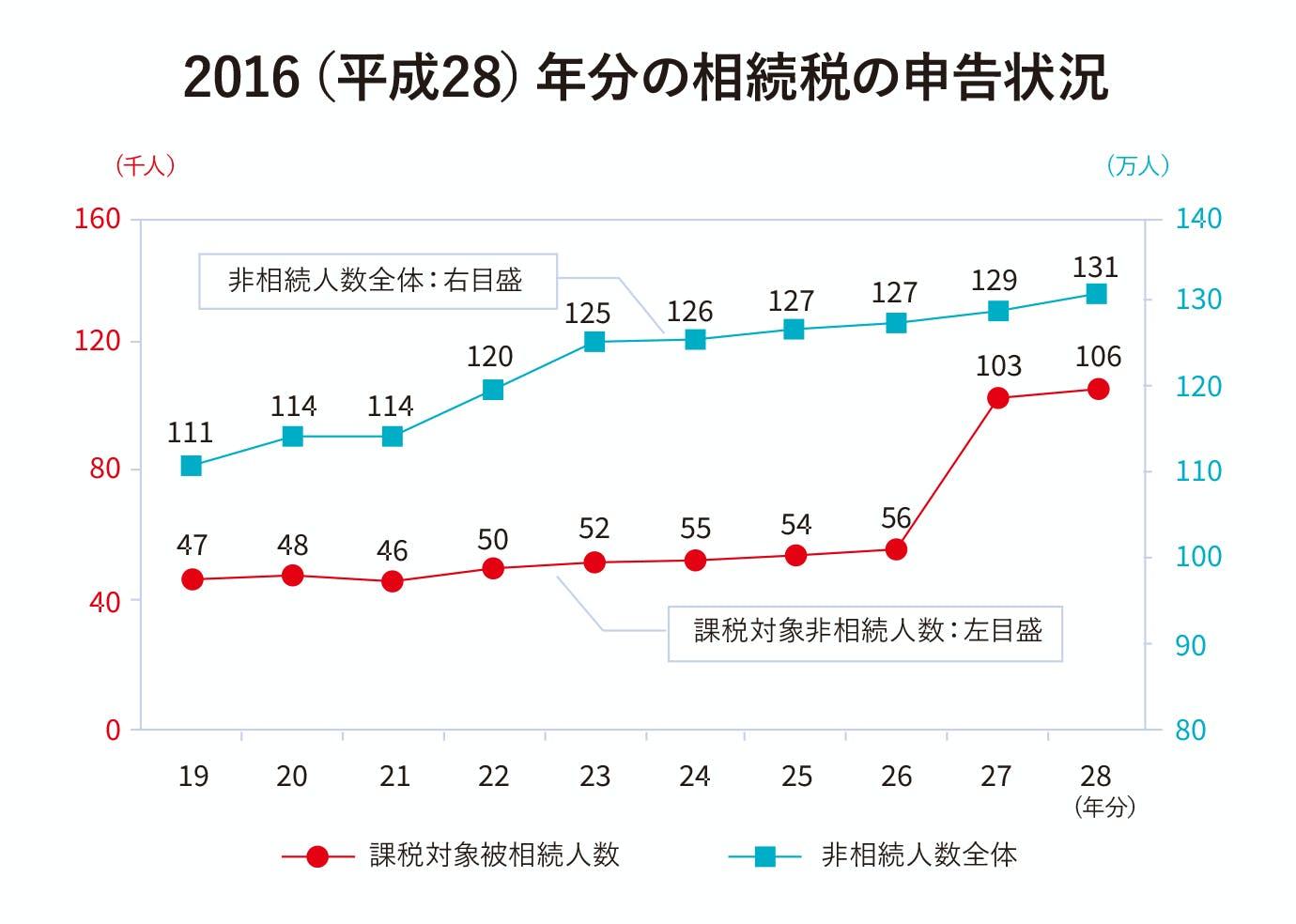 2016(平成28)年分の相続税の申告状況