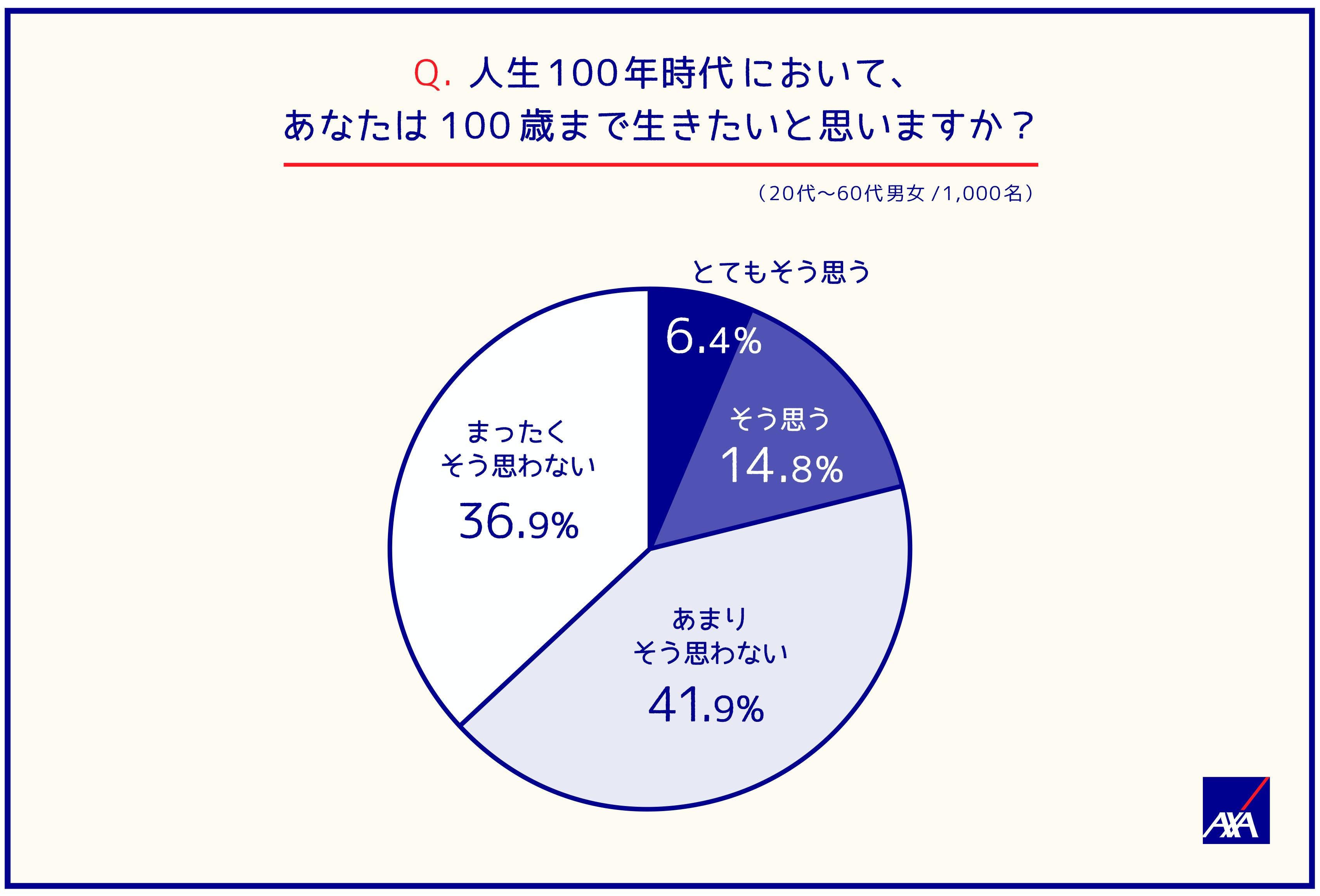 Q.人生100年時代において、あなたは100歳まで生きたいと思いますか?(20代~60第男女/1,000名) とてもそう思う;6.4% そう思う;14.8% あまりそう思わない;41.9% 全くそう思わない;36.9%