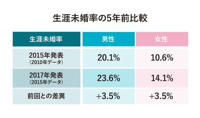 生涯未婚率の5年前比較