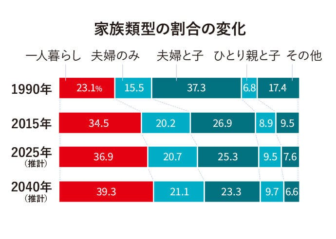 家族類型の割合の変化