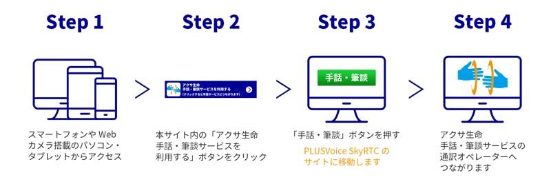 Step1 スマートフォンやWebカメラ搭載のパソコン・タブレットからアクセス Step2 本サイト内の「アクサ生命手話・筆談サービスを利用する」ボタンをクリック Step3 「手話・筆談」ボタンを押す PLUSVoice SkyRTCのサイトに移動します Step4 アクサ生命 手話・筆談サービスの通訳オペレーターへつながります