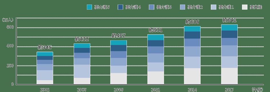 要介護(要支援)認定者数の推移