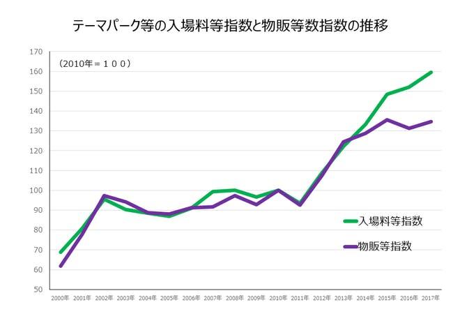 テーマパーク等の入場料等指数と物販等数指数の推移