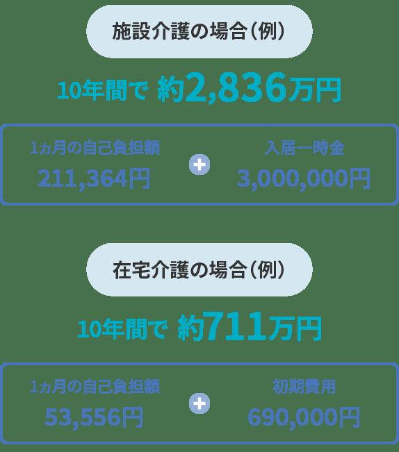 施設介護の場合(例)10年間で約2,836万円 在宅介護の場合(例)10年間で約711万円