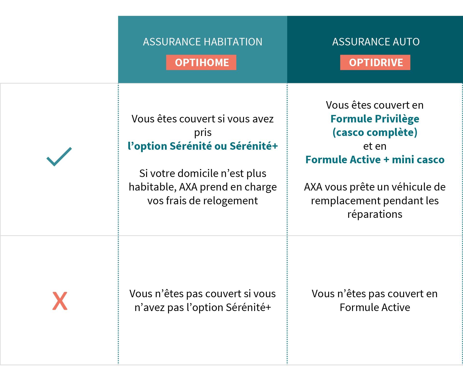 AXA Luxembourg - savoir si je suis couvert en cas de tremblement de terre
