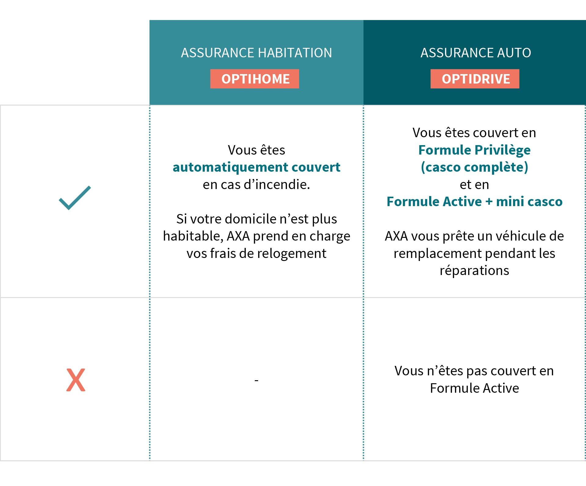 AXA Luxembourg - savoir si je suis assuré contre les incendies