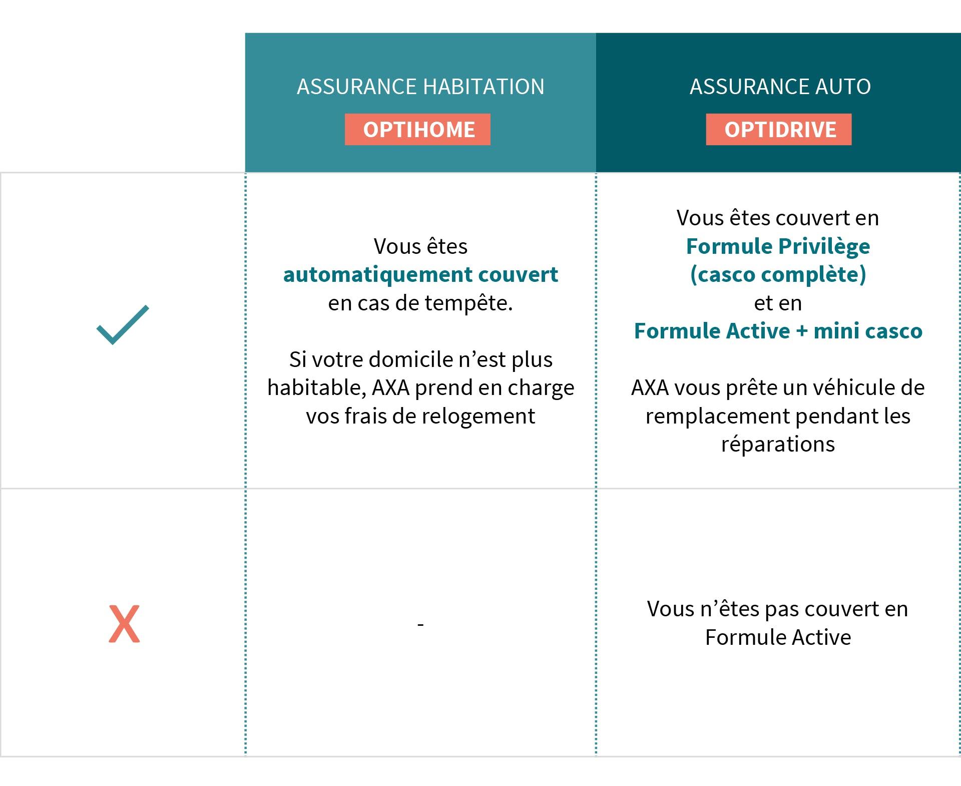 AXA Luxembourg : savoir si je suis couvert en cas de tempête