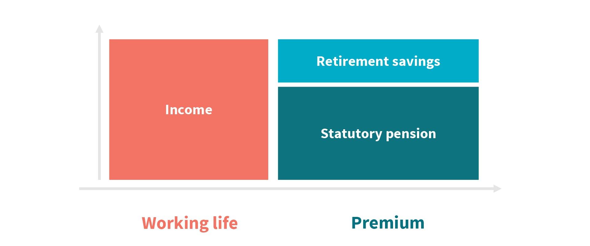AXA Luxembourg fiscalite retraite epargne