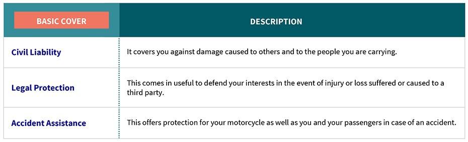 AXA Luxembourg - garanties de bases EN assurance OptiDrive Moto