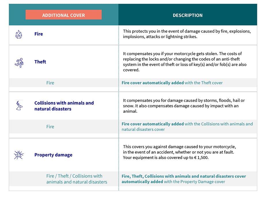 AXA Luxembourg - garanties EN assurance OptiDrive Moto