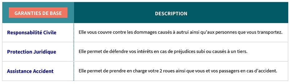 AXA Luxembourg - garanties de base assurance OptiDrive Moto