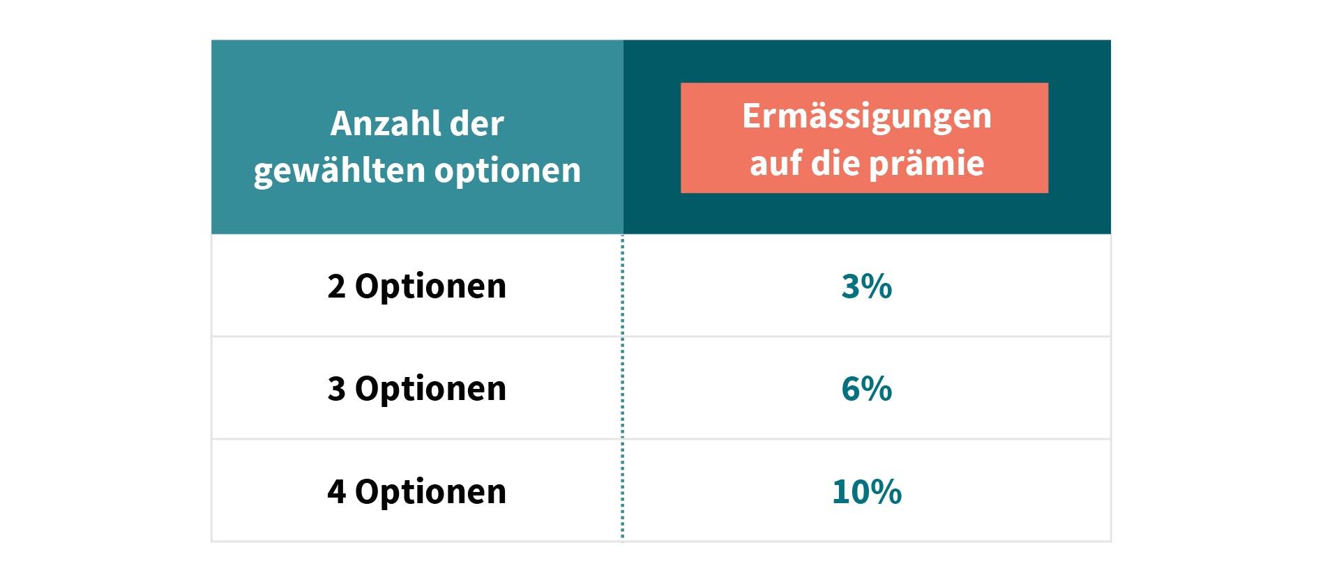 AXA Luxembourg OptiHome assurance Habitation réduction sur prime