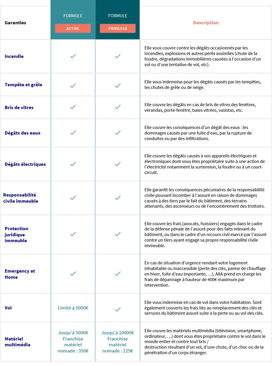 Assurance Habitation Luxembourg AXA OptiHome Formules et couvertures