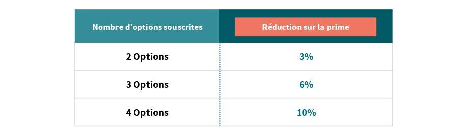 Assurance Habitation AXA Luxembourg Reduction Options d'assurance