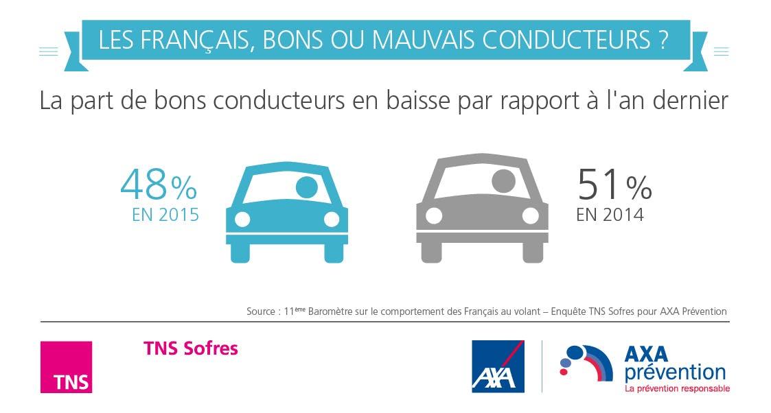 Baromètre AXA Prévention - Les Francais bons ou mauvais conducteurs