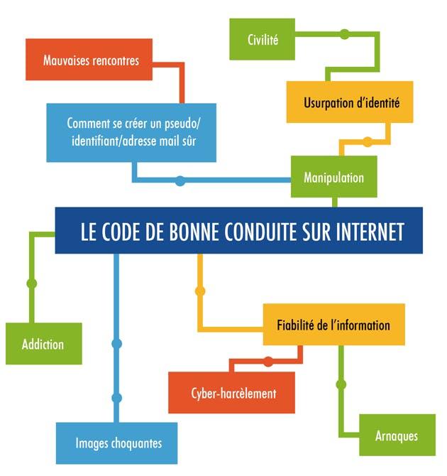 Le code de bonne conduite sur internet
