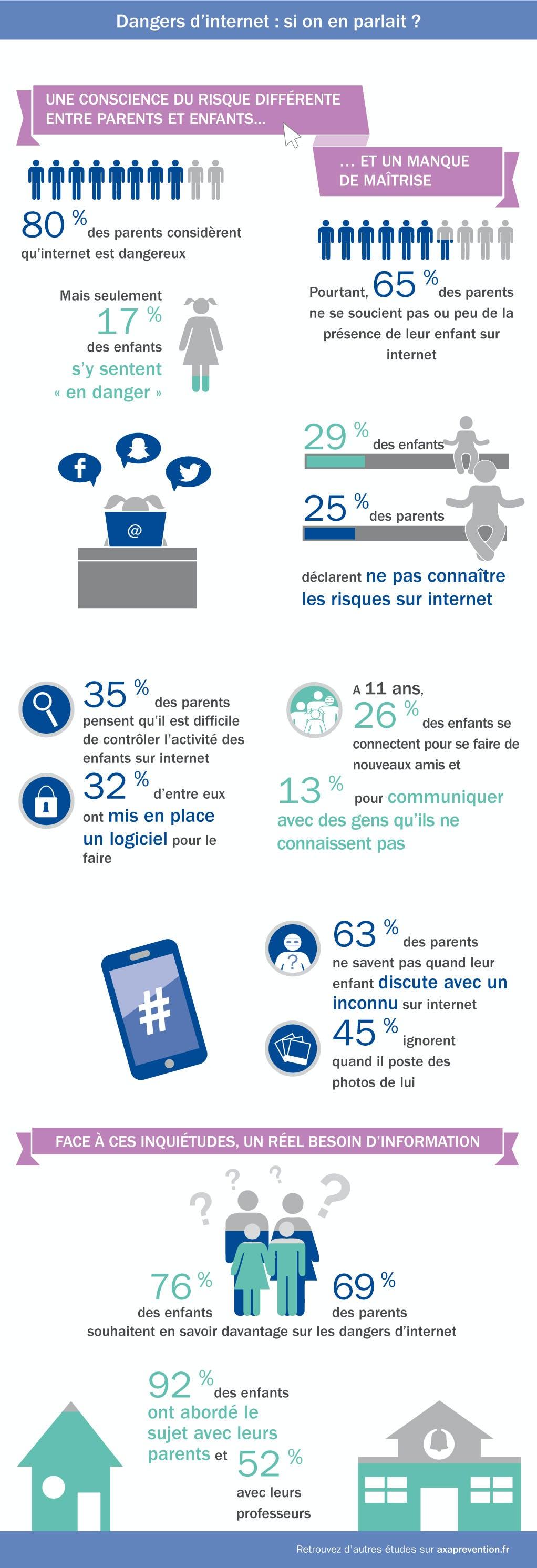 Infographie sur les risques d'internet d'Axa Prévention présentant la connaissance et les attentes des parents et des enfants sur le sujet