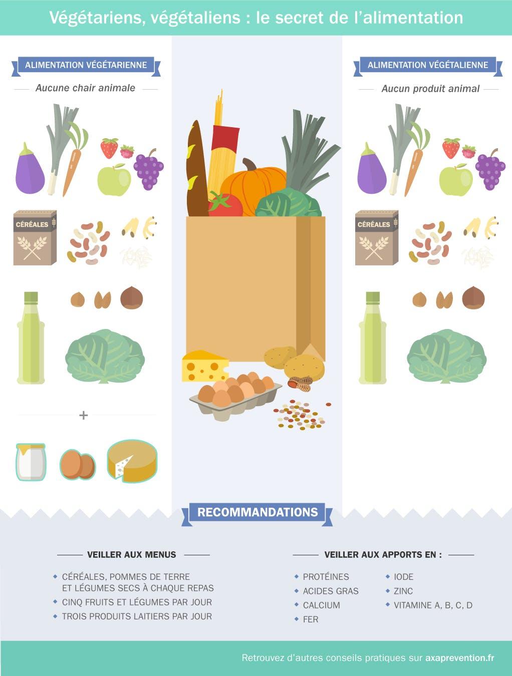 Végétariens, végétaliens : comment garder l'équilibre ?